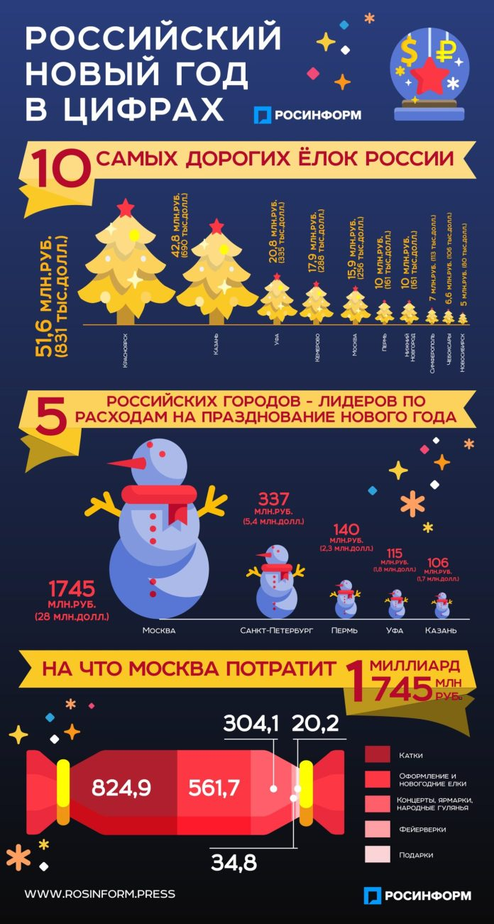 Самые дорогие ёлки России. Кто больше потратит на Новый год.