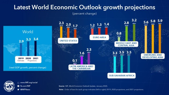 Covid-19: World Economies In Recovery Path