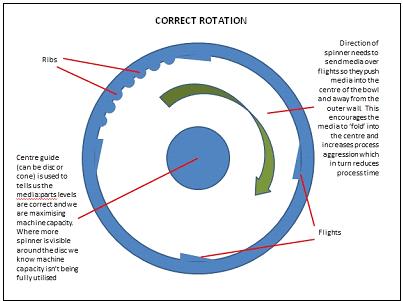 Correct Rotation