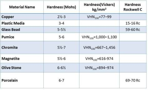 Vickers Hardness Table Metals Elcho Table
