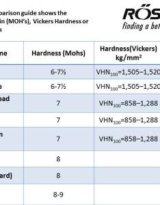 Comparison of material between hardness mohs and vickers or rockwell  cc   scales roslerblog also rh