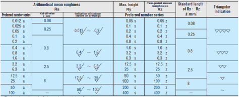 A Guide to Understanding Surface Roughness Measurement Types