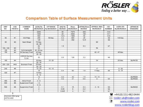 surface_finish_chart-with-comparison-measurements-as-at-03102016-updated-crop