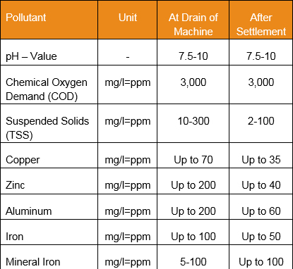 pollutant table