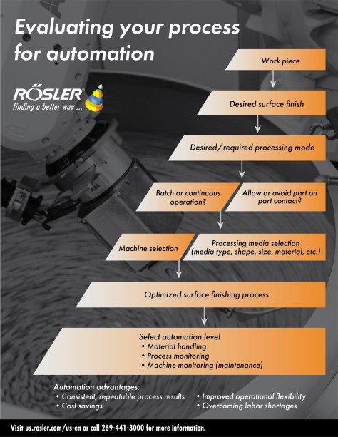 Evaluating Your Process for Automation flow chart