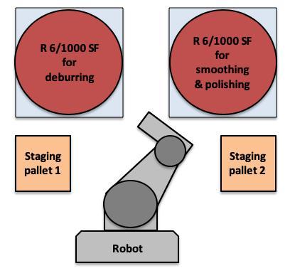 Automated Dual Rosler Drag Finishing System Pictogram