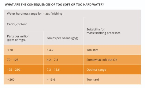 water hardness and results table