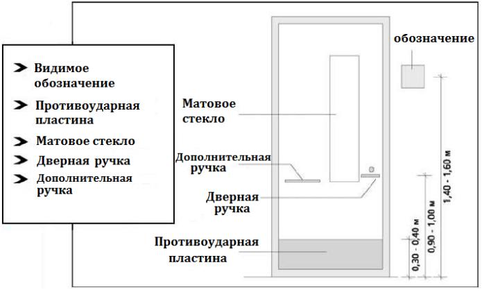 Доступная среда. Раздел 3. Внутри здания