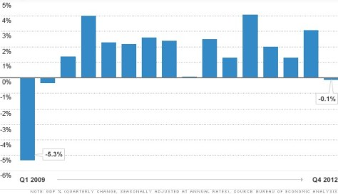 gdp-fourth-quarter-2012