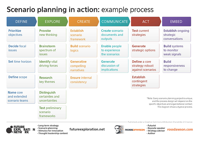 Scenario planning framework and success factors  Ross Dawson