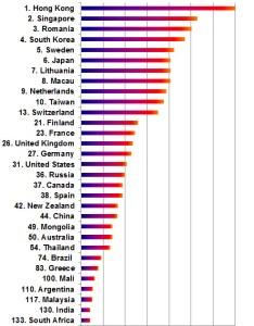 Household internet nov also latest global comparison of speeds ross dawson rh rossdawson