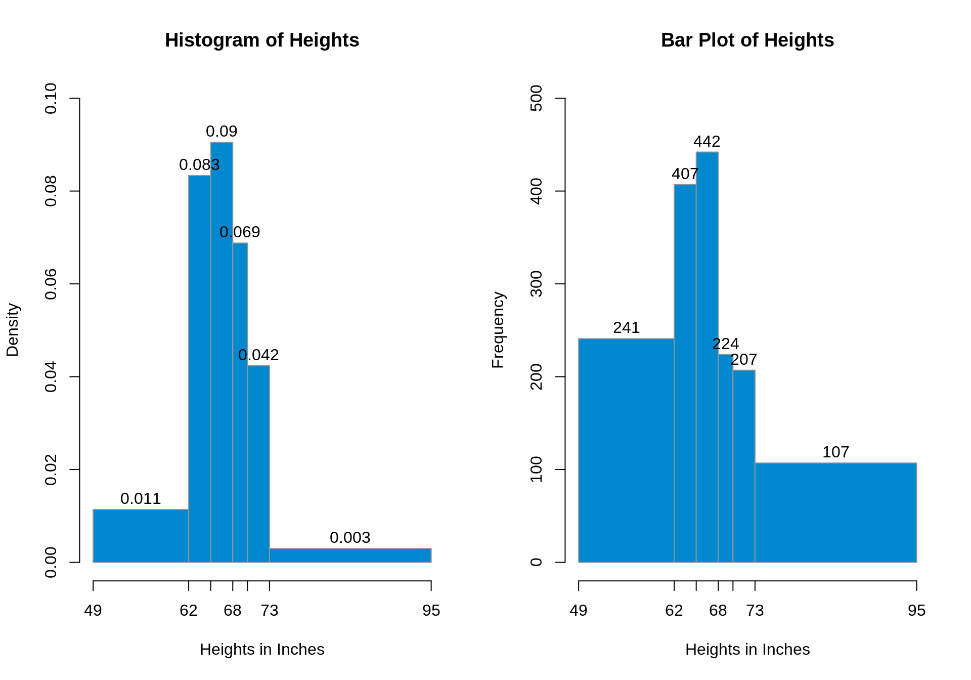 Chapter 8 Bar Graphs Vs Histograms