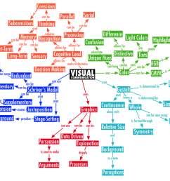 communication visit https rossfitzy files wordpress com 2012 05 final visual comm map jpg [ 5600 x 3400 Pixel ]