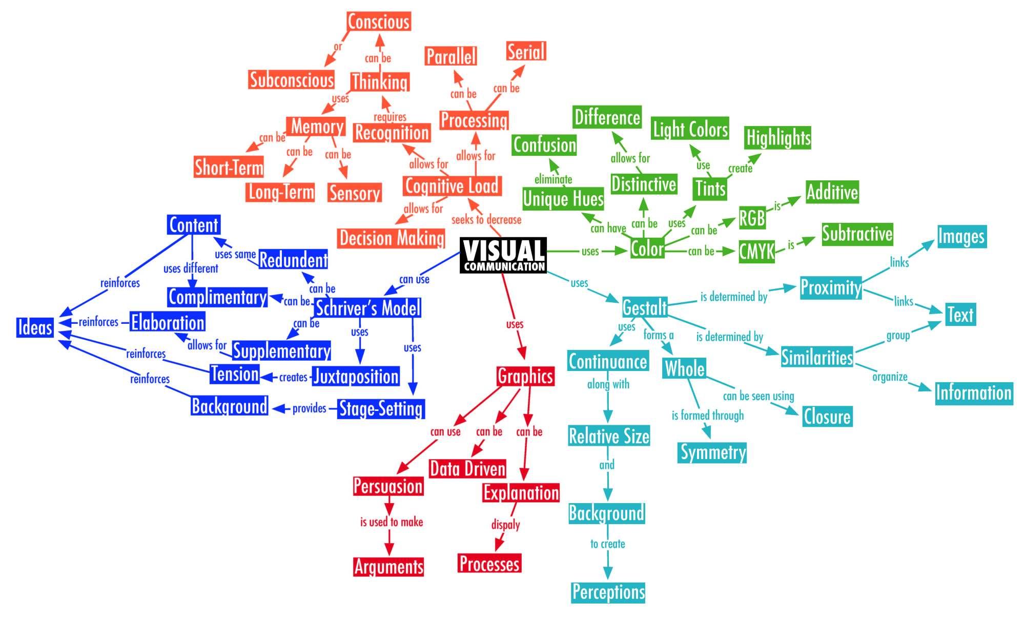 hight resolution of communication visit https rossfitzy files wordpress com 2012 05 final visual comm map jpg