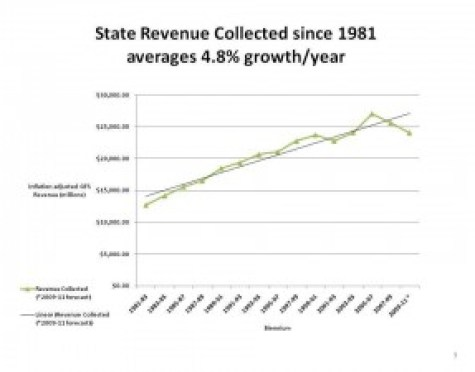 Growth of state revenues 9and budget) since 1981