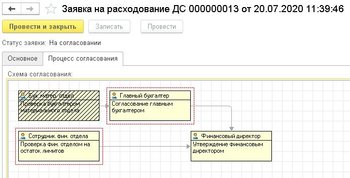 proczess-soglasovaniya