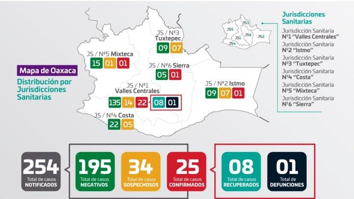 Aumentan a 25 los casos positivos de Covid 19 en Oaxaca; los casos sospechosos bajan a 35