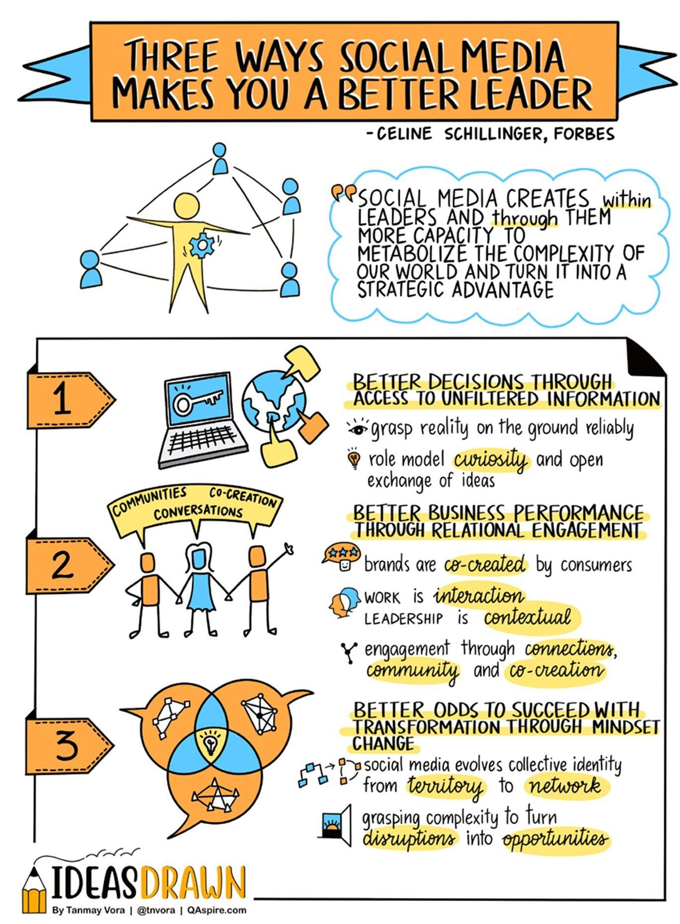 engagement social media leadership complexity sketch tanmay vora learning rotana ty