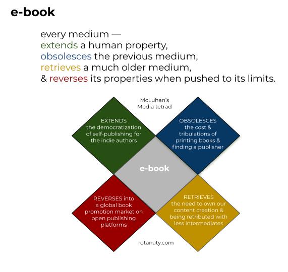 ebook tetrad publishing marketing content creation author visual thinking technology rotana ty