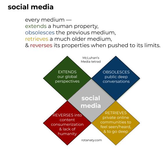 tetrad social media community connectedness analysis visual thinking rotana ty