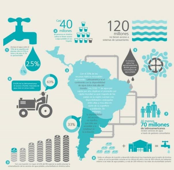Marzo mes Agua y Saneamiento