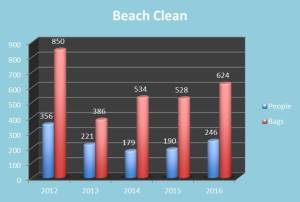 Beach Clean Graph