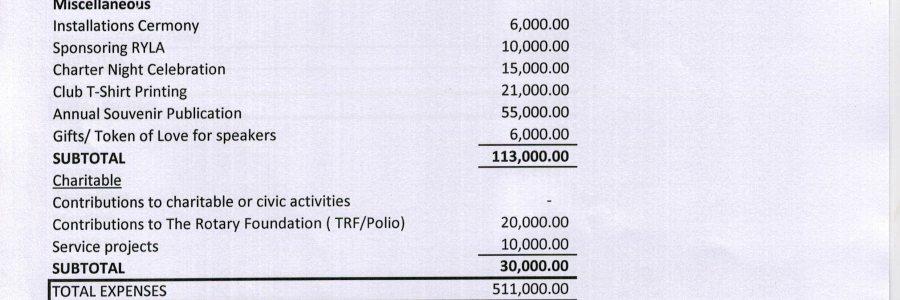 Club Budget 2014-15 By Rtn. Pritam Karmacharya