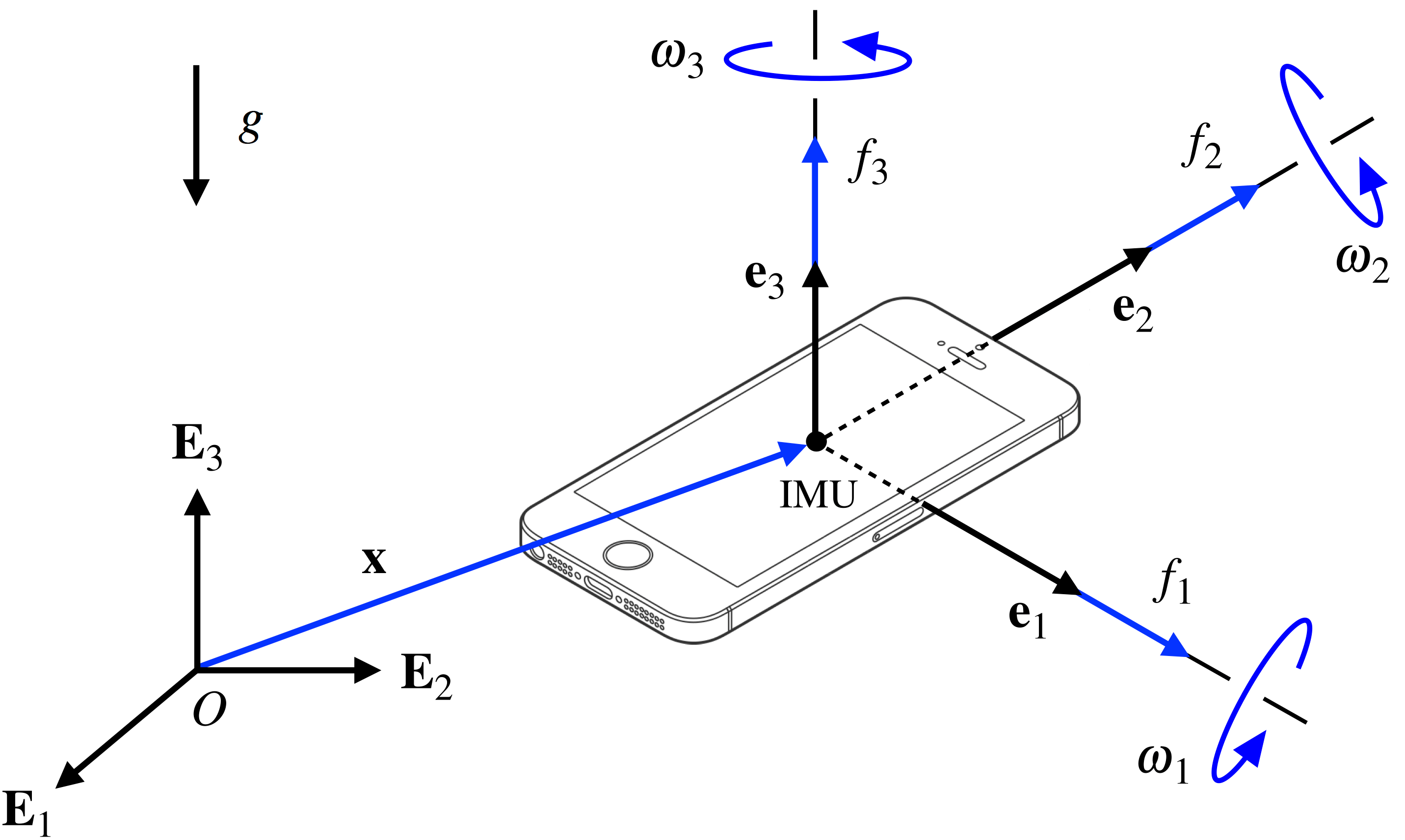 Reconstructing The Motion Of A Tossed Iphone