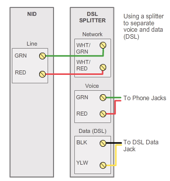dsl splitter wiring diagram 2005 660 raptor techproject it c blog installing the pots at nid usually means that a technician must go to customer site
