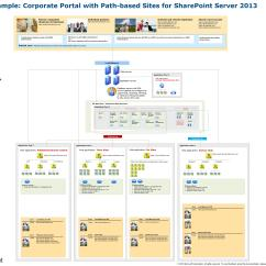 Sql Server Memory Architecture Diagram Volkswagen T5 Wiring Sharepoint 2013  Techproject It Andc Blog