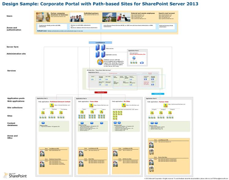 Sharepoint 2013 Architecture – TechProject IT&C Blog