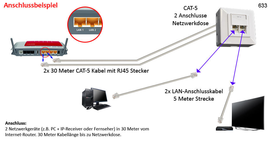 cat5e wiring diagram for gigabit ge cooktop stove netzwerk kabel set cat-5e dose 2x30m-2x5m cat-5 lan lsa werkzeug