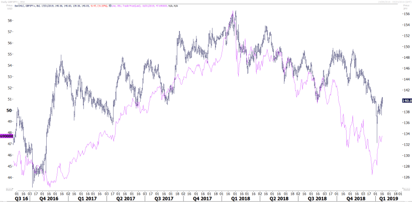 GBP and VEU