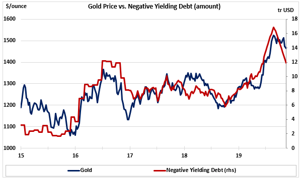 Great Chart Gold Price Vs Negative Yielding Debt Rothko Research Ltd