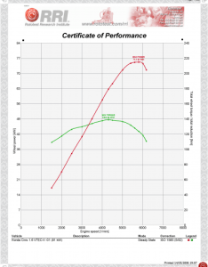 Powertrain performance graph dyno run chart also for honda civic vtec ii kw rh rototest research