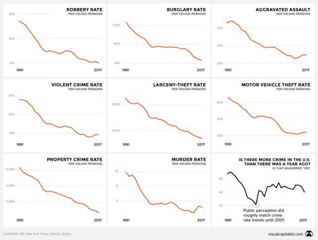 crime-perceptions