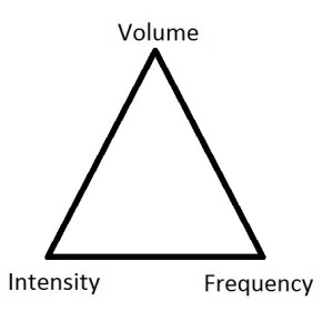 Volume, Intensity and Frequency Relationship in Strength Training