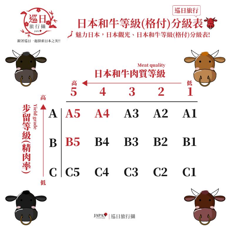 日本和牛等級(格付) | A5~C1 | 最頂級為A5 | 日本 | Japan | 巡日旅行攝