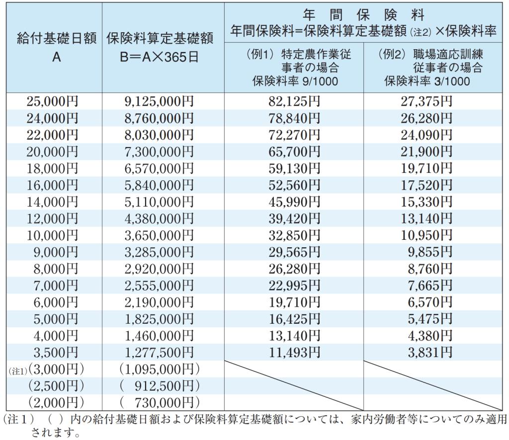 特別加入者(特定作業従事者)の給付基礎日額・保険料一覧表