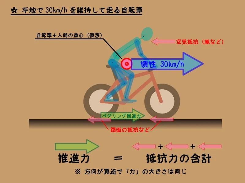 「慣性」と「自転車」