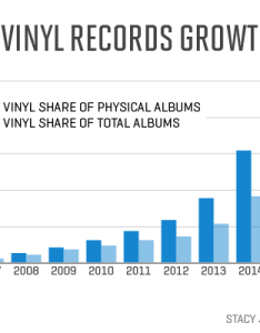 Vinyl sales are rising here   the top records this year so far also rh routenote