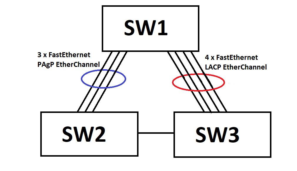 STP EtherChannel