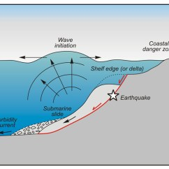 Tsunami Diagram With Labels 2004 Gmc Radio Wiring Ncea Level 2 Earth And Space Science 91191 2015 Assessment Schedule