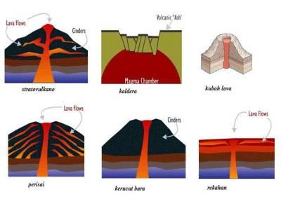 Seluk dan Beluknya Gunungapi - Dongeng Geologi
