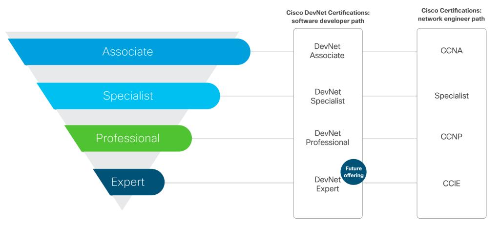 DevNet Certifications
