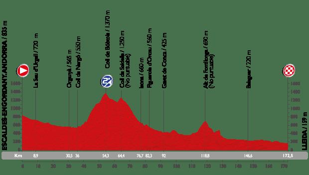vuelta15-etap12