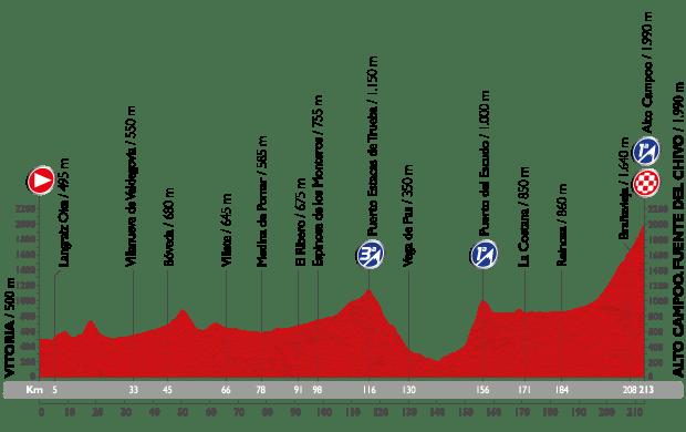 vuelta15-etap14