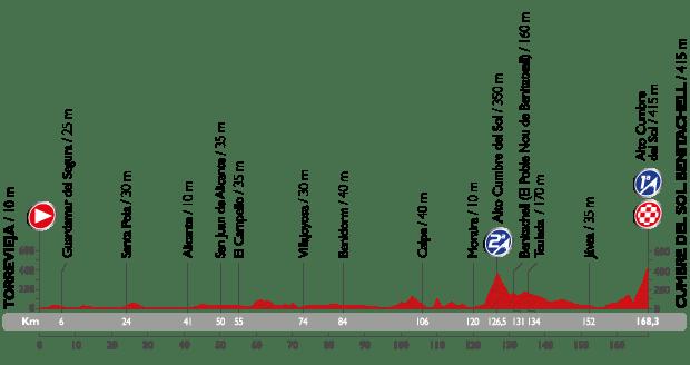 vuelta15-etap9