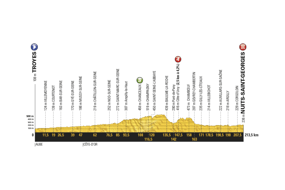 profil 7. etapu Tour de France 2017