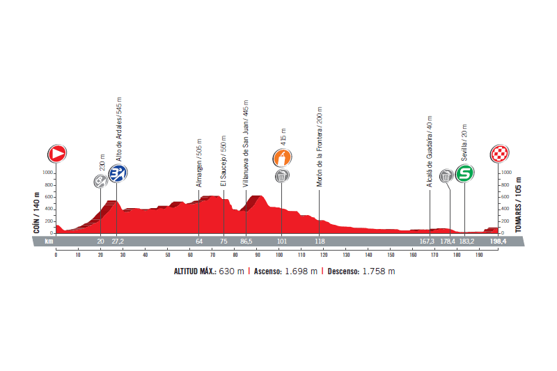 profil 13. etapu Vuelta a Espana 2017